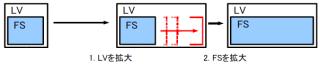 図9 LVのサイズ拡大